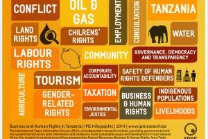 Tanzaniakeywords