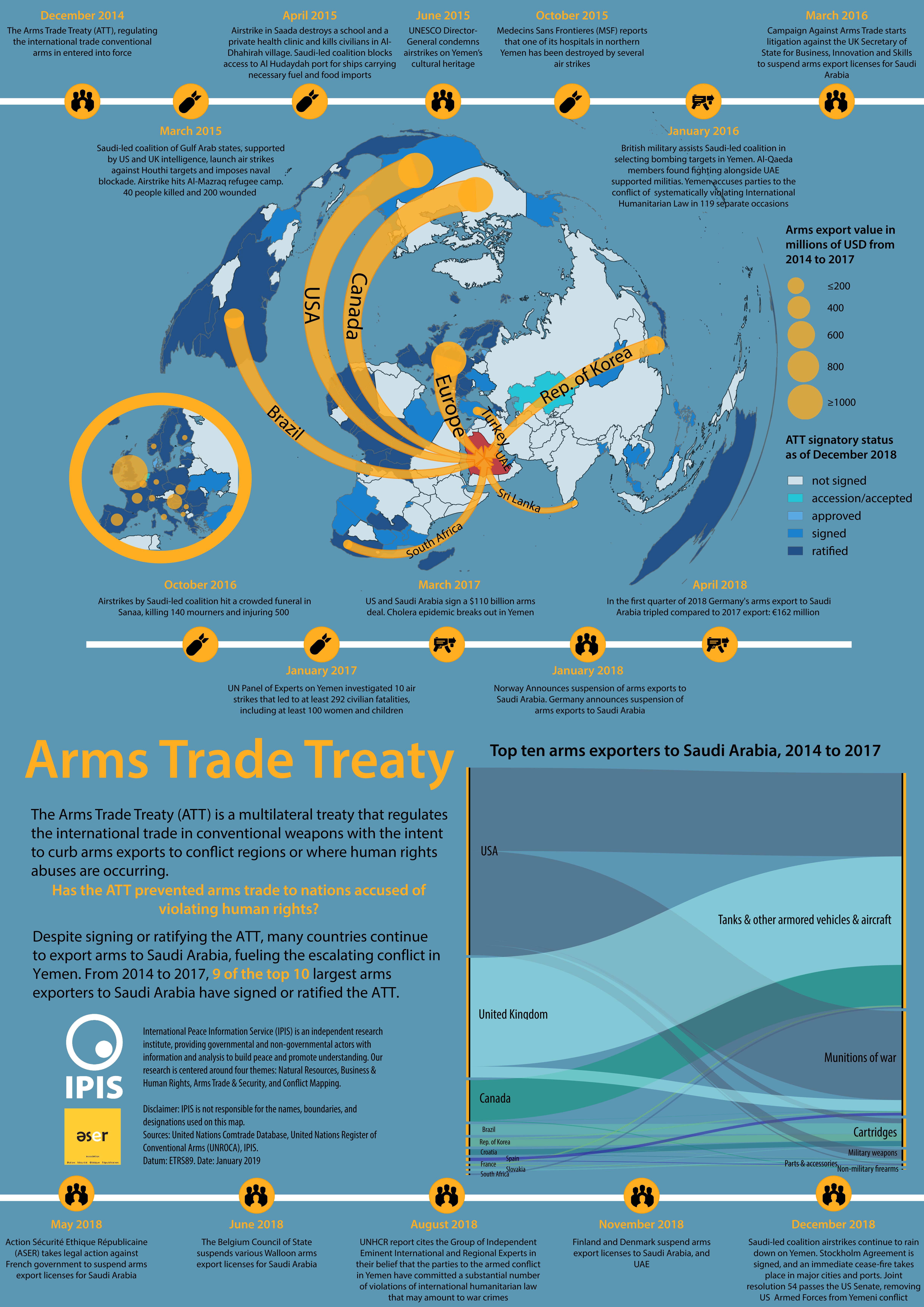 Arms Trade Bulletin - December 2018 - February 2019 - IPIS