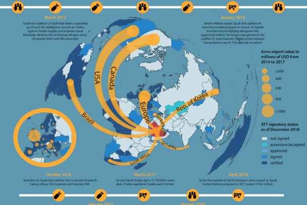 Maps of Arms Trade & Security